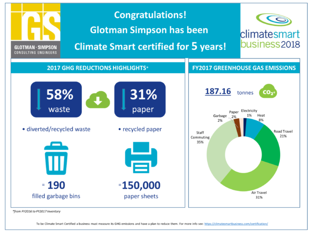 Image ofProud to be Climate Smart Certified for 5 Years!